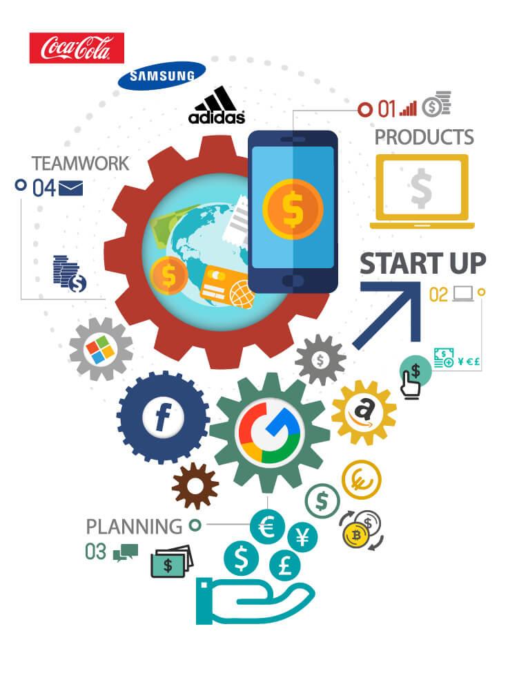 دیجیتال مارکتینگ برای کسب و کارهای کوچک و متوسط