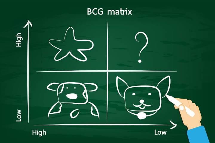 ماتریس رشد سهم بازار (BCG)